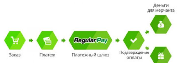 Преимущества охвата аудитории и платежных решений интернет-магазинов
